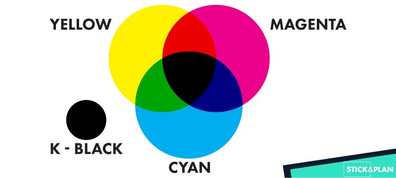 CMYK how the colors mix